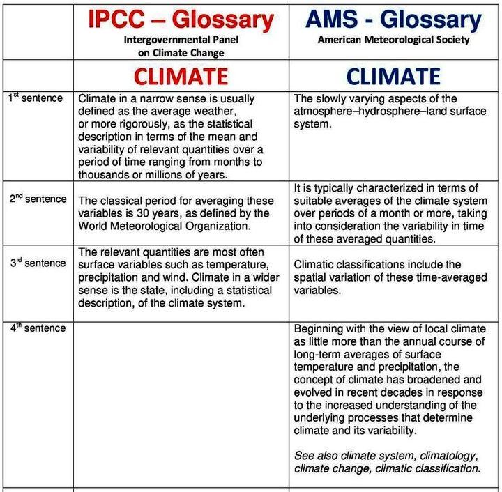 Climate change essay 350 words